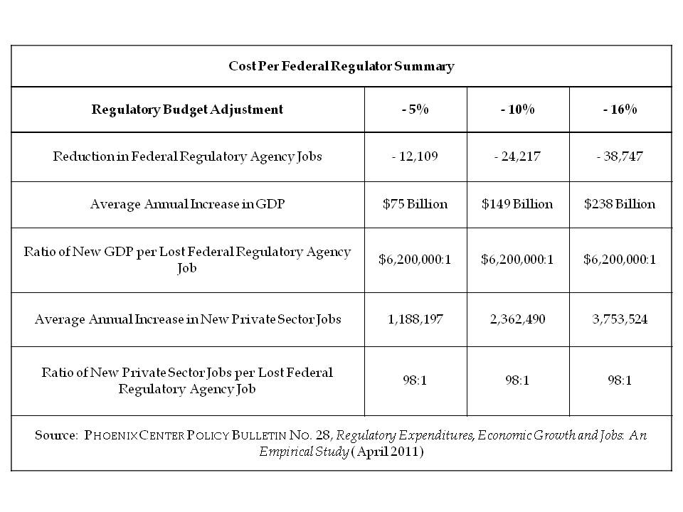 Cost Per Regulator Summary